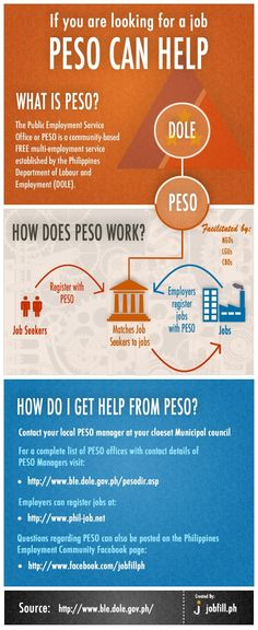 If you are looking for work in the Philippines,the Public Employment Service Office (PESO) can help. PESO is a free multi-employment service established by the Department of Labour and Employment that matches job-seekers to jobs.