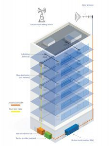 DAS uses a network of small antennas throughout a building, creating reliable, uninterrupted access