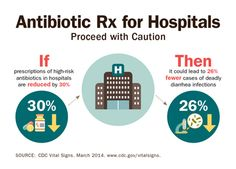 Poor Antibiotic Prescribing Putting Hospital Patients at Risk for Deadly Infections | Press Release | CDC Online Newsroom | CDC