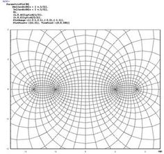 Torus mapped to plane. This is the image of an elliptic function and looks suspiciously like the stereographic projection of an ellipsoid.