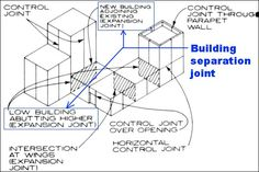 Building Separation joint