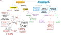 analisi del periodo - Cerca con Google