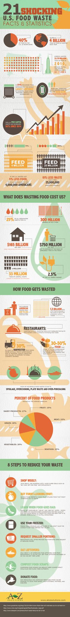 Statistics infographic 21 shocking U. food waste facts & statistics Infographic Description 21 Shocking U. Healthy Lifestyle Tips, Vegan Lifestyle, Think Food, Food For Thought, Thrive Life, Shocking Facts, Food Security, Food System, Food Science