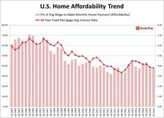 Homebuying Hits Most Affordable Level in Two Years in Q1