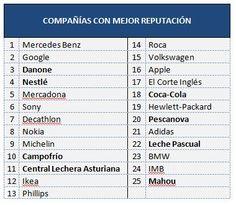 El sector de la alimentación, el mejor valorado por los españoles.