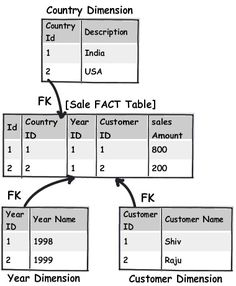 11 important database designing rules which I follow - CodeProject