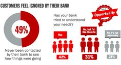 Banks ignore customers