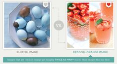 images with lots of color are preferred, while red, orange and brown images are twice as likely to be repinned over blue pictures.