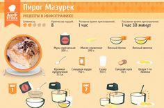 Рецепты в инфографике: пирог Мазурек | Рецепты в инфографике | Кухня | АиФ Украина