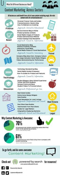Infographic: Content marketing across sectors | MyCustomer
