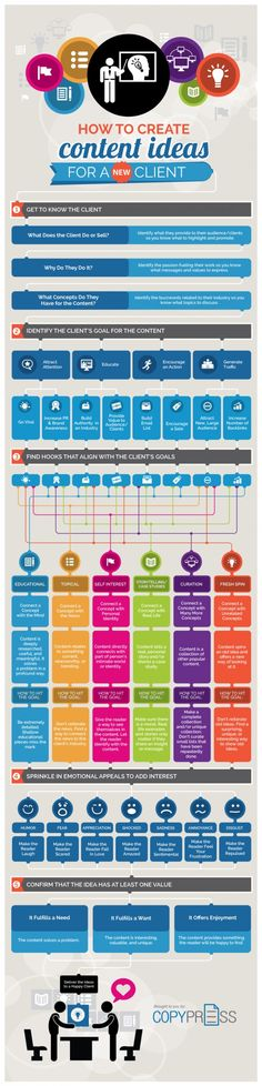 How to Create Content Ideas for a New Client - Content Marketing   #infographics repinned by @Piktochart