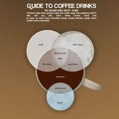 Venn diagram of #coffee drinks #infographic
