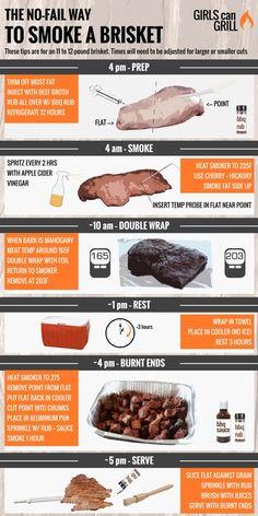 Smoker Grill Recipes, Beef Brisket Recipes, Smoked Beef Brisket, Traeger Recipes, Smoked Meat Recipes, Smoker Cooking, Brisket Meat, Cooking Brisket, Cooking Bacon