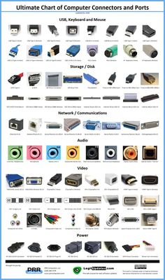 The Ultimate Chart of Computer Connectors and Ports, now available as a 24x36 high quality glossy poster. Makes a perfect classroom aid for technology educators. Tech Gadgets, Flash Drive, Keyboard, Shopping, Tops, Alt, Electric, Goodies, Sweet Like Candy