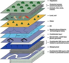 maori sustainability - Using GIS - layers of significance