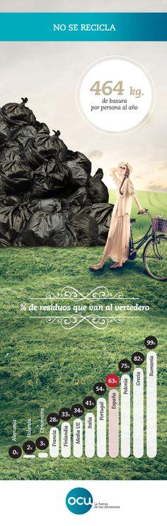 En España no se recicla lo suficiente: seguimos a la cola de Europa, inundando vertederos con basura que enterramos bajo nuestros pies.