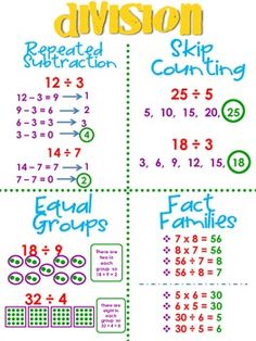These are very basic division strategies designed to introduce the concept. These Division Strategies are strategies that allow students to think differently and lear Teaching Division, Math Division, Teaching Math, Division Anchor Chart, 3rd Grade Division, Division Activities, How To Teach Division, Division Strategies, Math Strategies