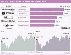 Analistas proyectan que el precio del barril de WTI esté en US$42 en diciembre Chart, Map, Barrels, December, Location Map, Peta, Maps