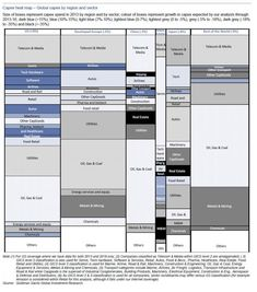 A Heatmap Of Global CapEx In An Ex-CapEx World | Zero Hedge
