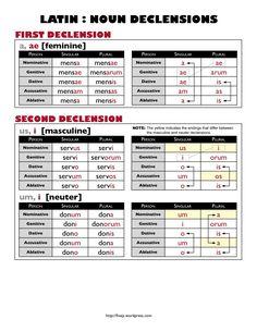 Latin noun declension chart