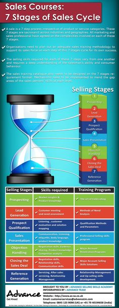 Online Sales Training Courses offered by Advance Selling Skills Academy.