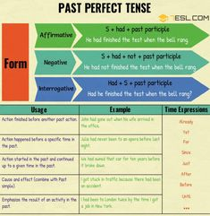 Verb Tenses: English Tenses Chart With Useful Rules & Examples - 7 E S L Grammar Sentences, English Grammar Tenses, English Grammar Worksheets, English Verbs, Learn English Grammar, Grammar Lessons, English Writing, English Vocabulary, Writing Lessons