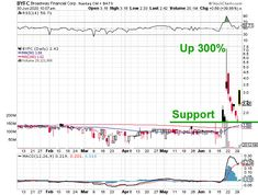 Top 100 Penny Stocks - Penny Stocks List Otc Stocks, Penny Stock List, Stocks Today, Best Penny Stocks, Stock Screener, Things That Bounce, The 100, Top