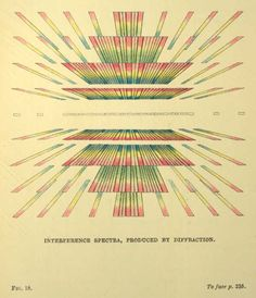 INTERFERENCE SPECTRA, PRODUCED BY DIFFRACTION. Fig. 18.  The Project Gutenberg eBook of Glaciers of the Alps, by John Tyndall.