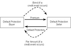 7 Big Short ideas big shorts, the big short, credit default swap