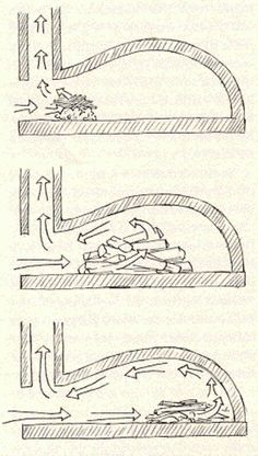 Cob oven - Start the fire in the front - shift further back once established. - Cob oven – Start the fire in the front – shift further back once established. When roaring, push it to the back, so the roof of the chamber heats evenly. Wood Oven, Wood Fired Oven, Wood Fired Pizza, Pizza Oven Outdoor, Outdoor Cooking, Barbecue Four A Pizza, Clay Oven, Bread Oven, Fire Pizza