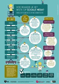 21st Century Skills, Internet, Eighth Grade, English Writing, Coaching, Infographic, How To Plan, Nova, Teacher