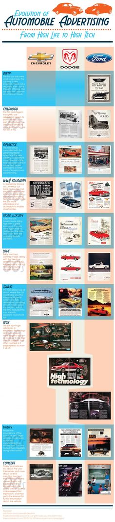 Automobile advertising has greatly changed over the years. Below we showcase some of the most popular auto advertisements in US history. See how far we have a come.