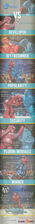 Drupal vs Wordpress #infographic