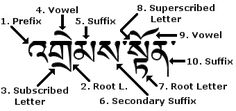 A breakdown of the Tibetan alphabet structure.
