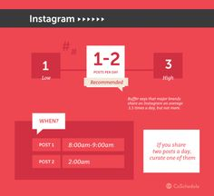 What's the optimal posting frequency on Instagram?