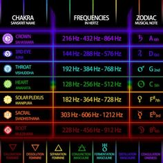 I still have so much to learn about sound frequencies and tuning in to the correct ones and why we all should be paying attention.