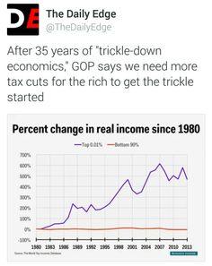 #Selfservatives #Republicans #GOP #Lies #Racism #Hate #Teabaggers #Catastrophe