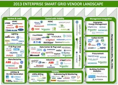 The 2013 Enterprise Smart Grid with a Corporate Buyers' Guide for Energy Management Software