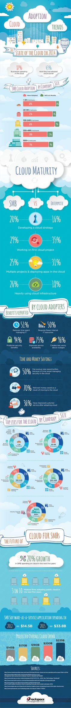 Infographic: SMB Cloud Adoption Trends in 2014 | PCWorld If you use Dropbox or OneDrive or Adobe CC among hundreds others, you are a cloud user.