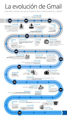 La evolución de Gmail, 9 años haciéndonos la vida más fácil #infografia