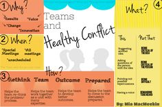 Healthy Conflicts- Just Add Rules of Engagement Conflict Management, Behaviour Management, Writing Resources, Teacher Resources, Job Hunting Tips, Group Dynamics, Rules Of Engagement, School Leadership, Teachers Corner