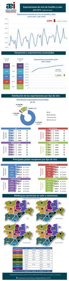 infografía de exportaciones de vino de Castilla y León en el mes de julio 2016 realizada por Javier Méndez Lirón para asesores económicos independientes