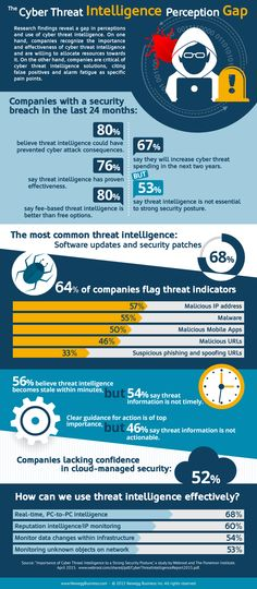 Companies know cyber threat intelligence has proven effective in stopping security incidents, but are not convinced solutions give them the desired results. Cyber Threat Intelligence, Security Courses, Pc Components, Risk Management, Perception, Digital Camera, Infographic, Abs, Coding