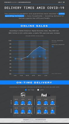 Daily Infographic: Delivery times amid COVID-19 - FreightWaves Racial Diversity, Sales Jobs, Supply Chain, Infographics, Career, Delivery, Social Media, Times, Education
