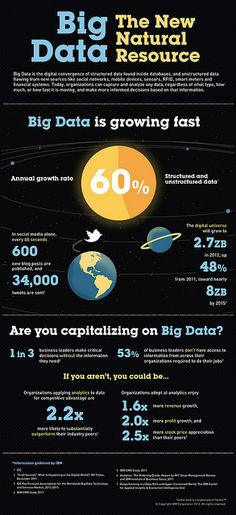 The amount of data is growing dramatically right before our eyes. The Big Data trend presents new challenges, while also offering incredible opportunities. See how these infographic visualize many aspects of the Big Data trends. Data Science, Computer Science, Computer Lab, Big Data, Data Data, Business Marketing, Internet Marketing, Email Marketing, Mobile Marketing