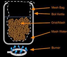 All-Grain BIAB (Brew In A Bag) - Heinzbräuhaus Brew In A Bag, Homebrewing, Beer Brewing, Grains, Bags, Handbags, Seeds, Bag, Korn