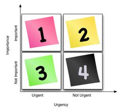 Time Management Matrix - Prioritization