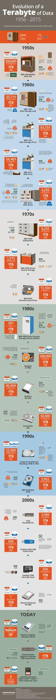 Evolution-of-a-Terabyte-of-Data-7DayShop-800px