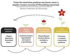 ... ¿Para que sirven las emociones positivas?. LAS EMOCIONES POSITIVAS DE BARBARA FREDRICKSON: https://gerryvelasco.wordpress.com/2014/09/13/las-emociones-positivas-de-barbara-fredrickson/