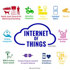 Security Monitoring, Smart Home, Health Care, Management, Internet, Smart House, Health